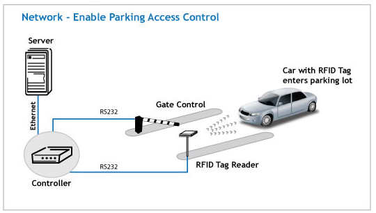 Cenmetrix Rfid Vehicle Tracking Sri Lanka